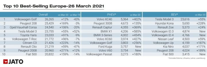 Car sales rise in Europe by 63%!  Who sold the most?
