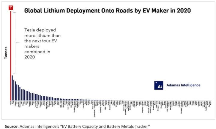 Lithium consumption