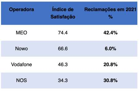 MEO, Nowo, Vodafone and NOS with nearly 5,000 complaints