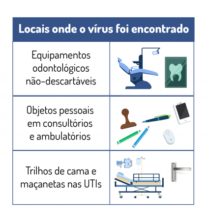 The study found RNA from the Coronavirus in dental chairs and handles from UPAs and hospitals in Curitiba