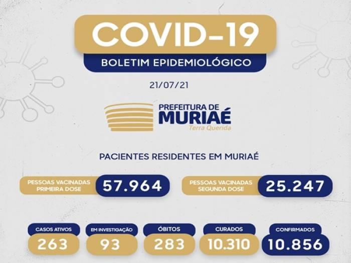 Covid-19: Mais um óbito é confirmado e 27 novas infecções são registradas em Muriaé