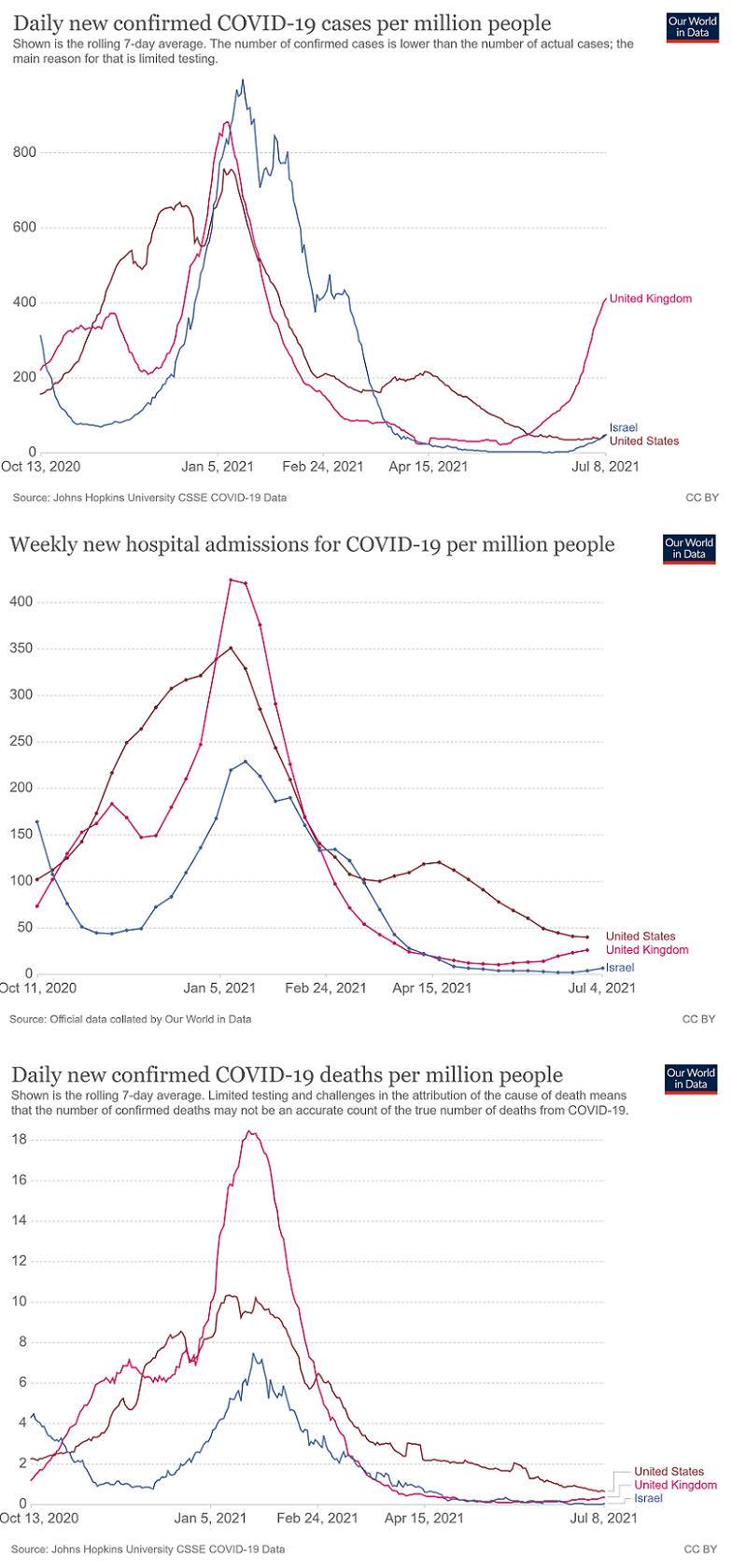 Graph 1: Daily new confirmed cases of covid-19 (per million population) in the UK, Israel and the US |  Graph 2: New hospital admissions for COVID patients (per million population) in the UK, Israel and the US |  Graph 3: Confirmed daily new deaths from COVID-19 (per million people) in the UK, Israel and the USA