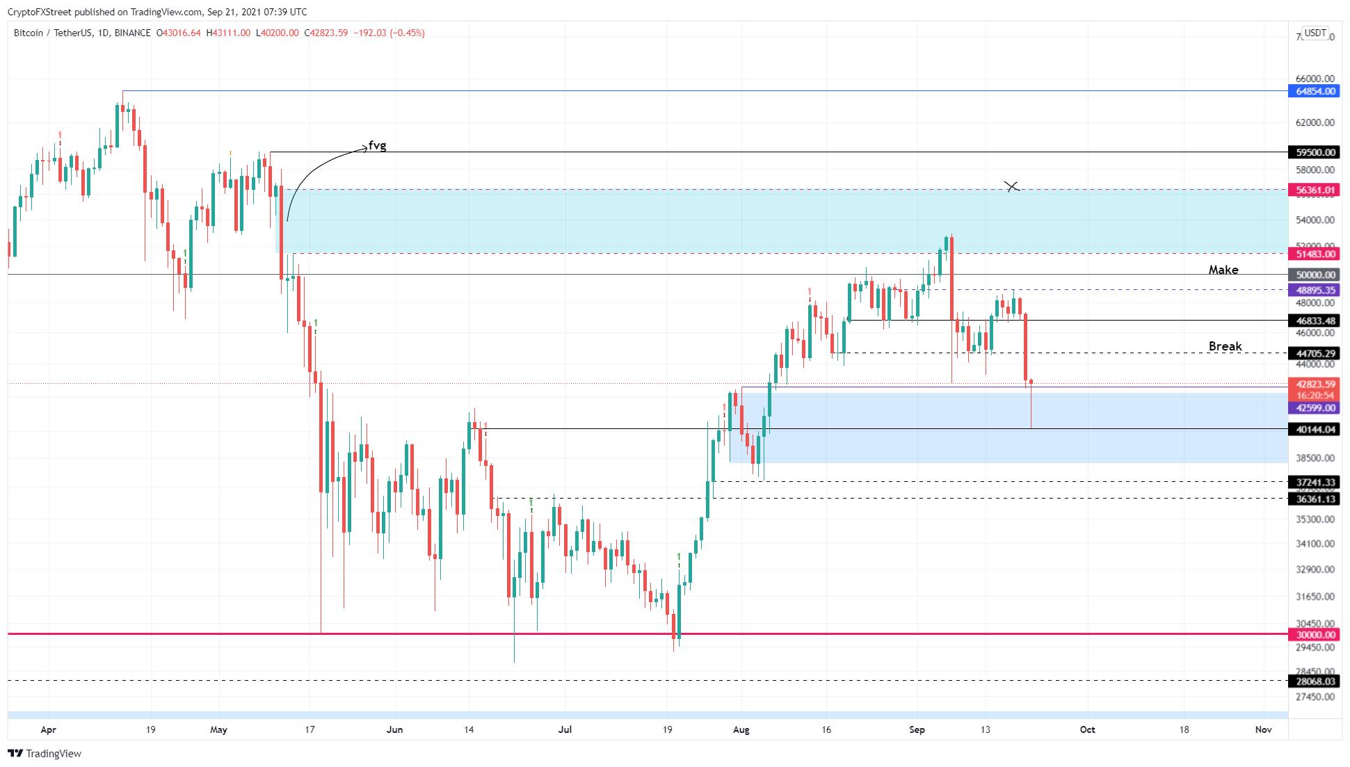 BTC/USDT 1 day chart